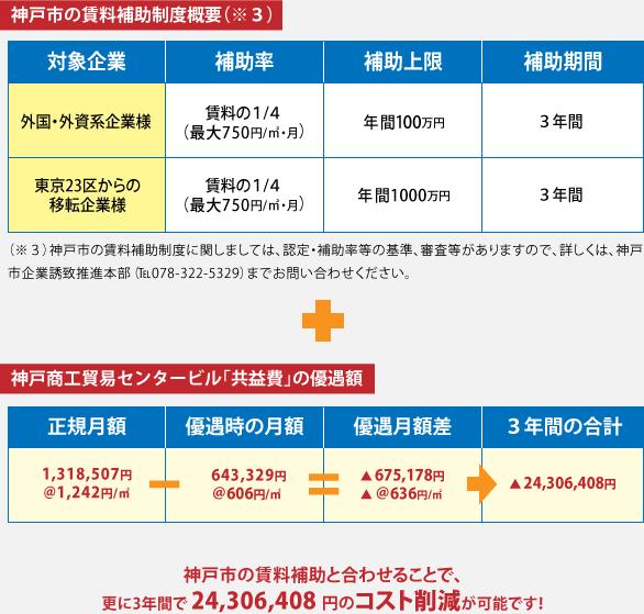 神戸市の賃料補助制度概要(※3) 神戸商工貿易センタービル「共益費」の優遇額