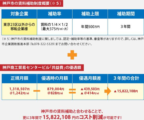 神戸市の賃料補助制度概要(※5) 神戸商工貿易センタービル「共益費」の優遇額