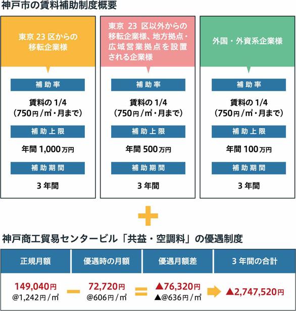 神戸市の賃料補助制度概要